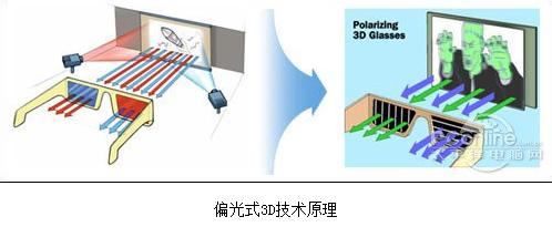 偏光3D投影技术
