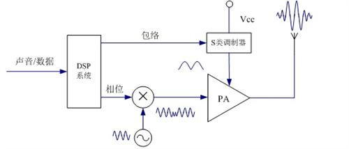 DSP技術的直接變換方案