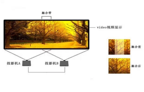 多屏投影融合如何选择投影机
