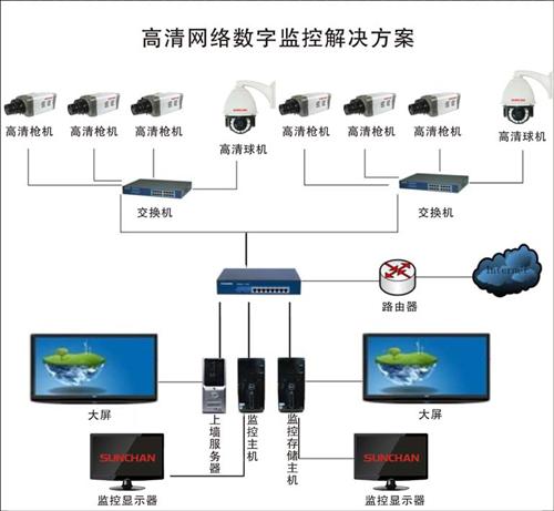 摄像机***、光端机、矩阵、硬盘录像机、视频分配器的功能区别