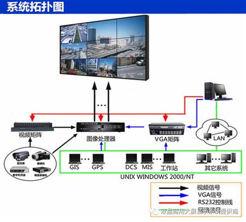 先创(XIANSTART)大屏拼接系统技术