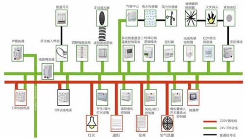 智能照明控制系统的发展现状与未来展望