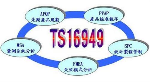 TS16949体系认证定于2016年4月15日初审