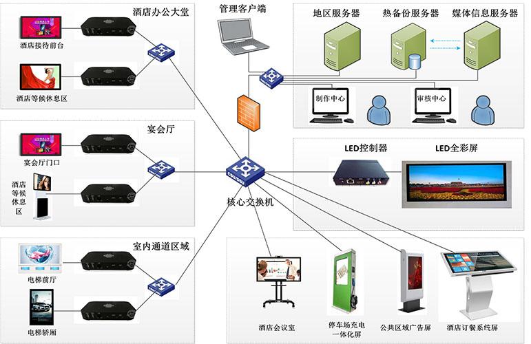 信息发布架构图