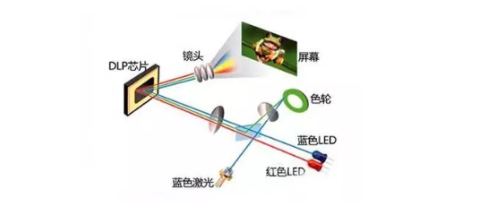 工程投影机