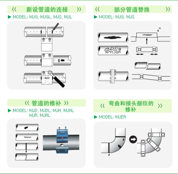 單卡修補器安裝指導圖
