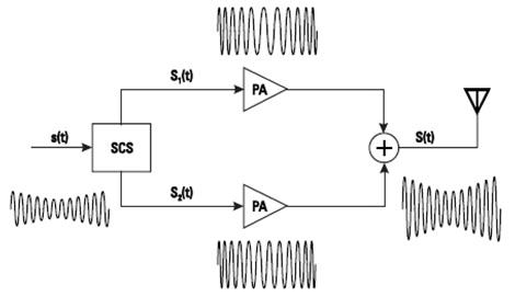 异相功率放大器