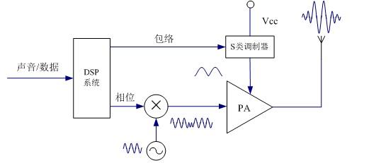 采用DSP技術的直接變換方案