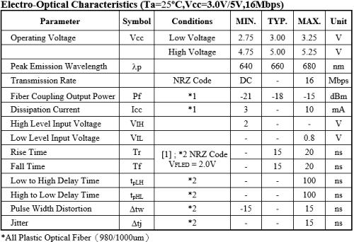 PLT137電性