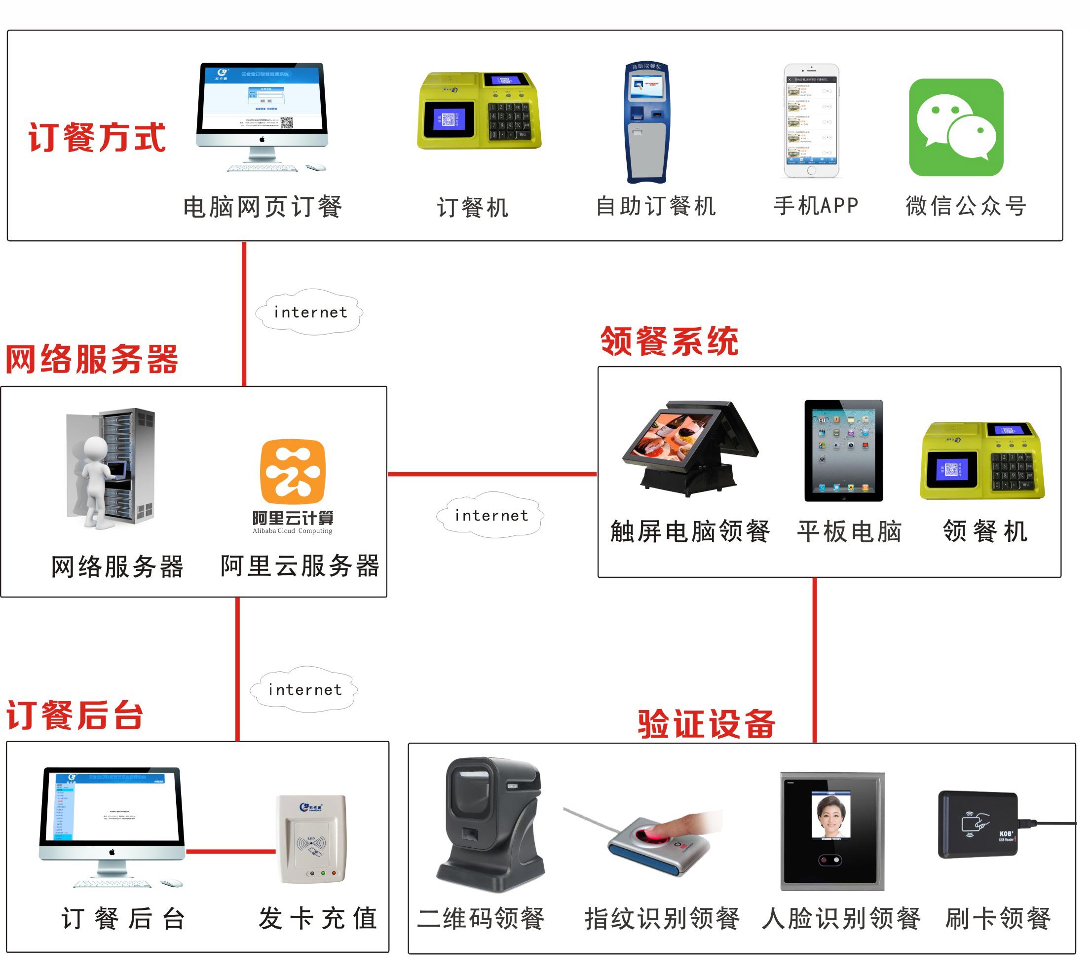 云卡通微信订餐系统