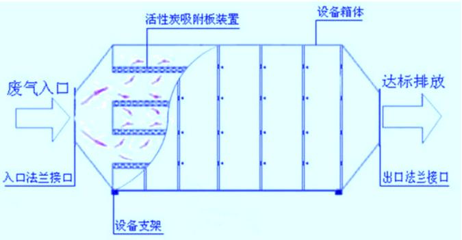 活性炭箱结构