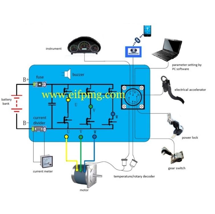 Brushless DC Motor Drive_EIFPMG: Brushless Motor for Electric ...