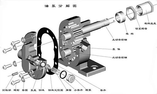 如何正确地启动齿轮油泵步骤