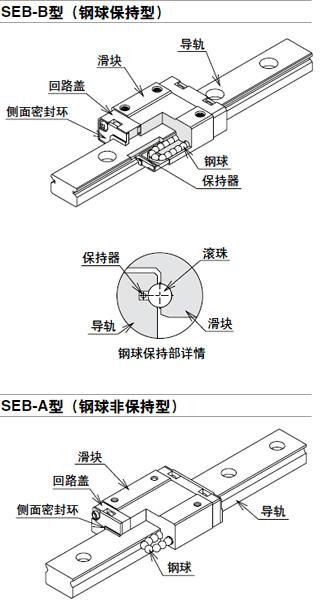 NB滚动导轨SEB型