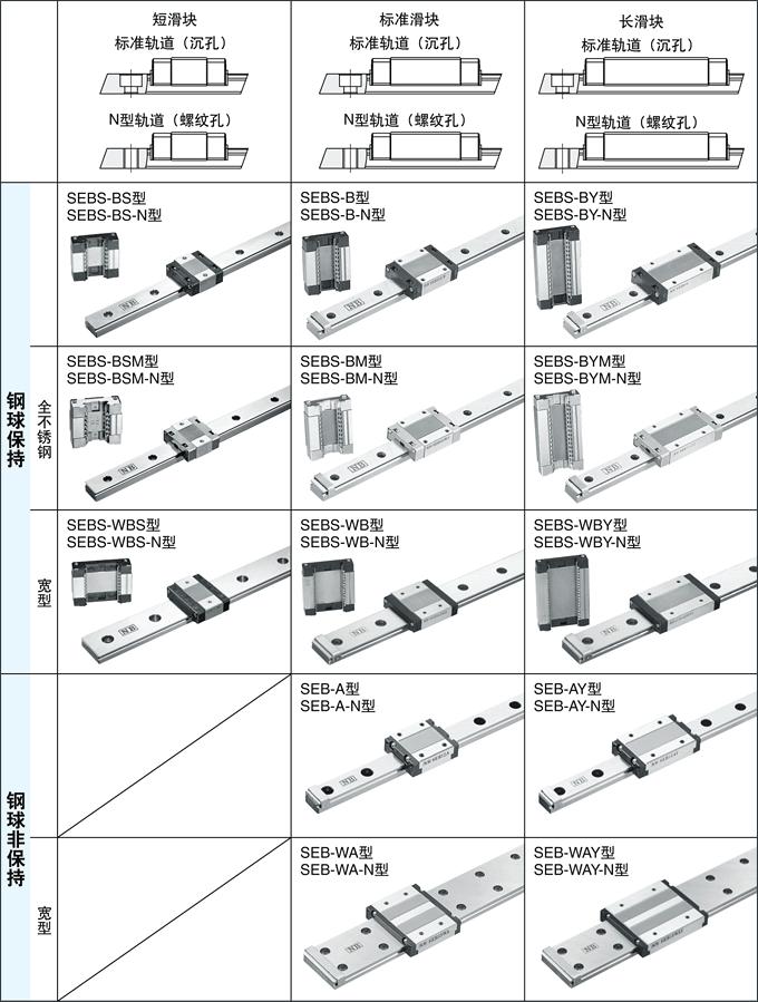 NB滚动导轨SEB型系列