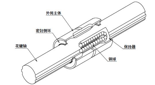 SSP型I滚珠花键的结构