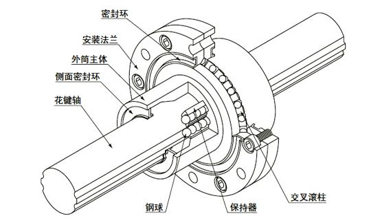 外筒式滚珠花键SPR型