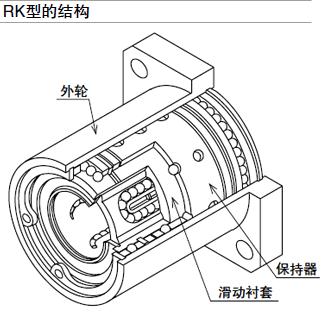 NB滑动旋转直线轴承RK型