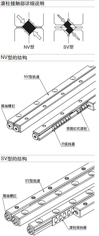 NB交叉滚子导轨结构型