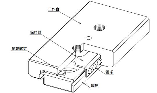 微型滑轨SYBS型的结构