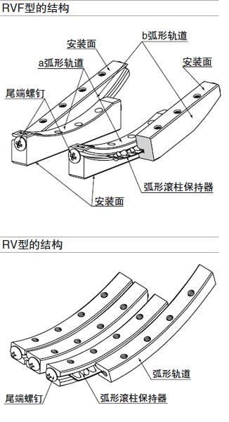 NB弧形轨的结构图