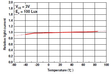 ALS-PDIC17-77B溫度與電流線性