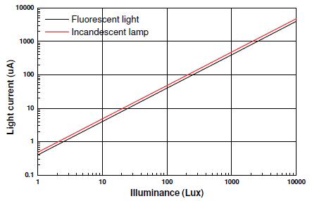 ALS-PDIC17-77B電流線性