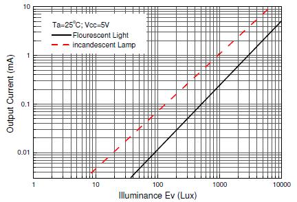 ALS-PT17-51C線性2