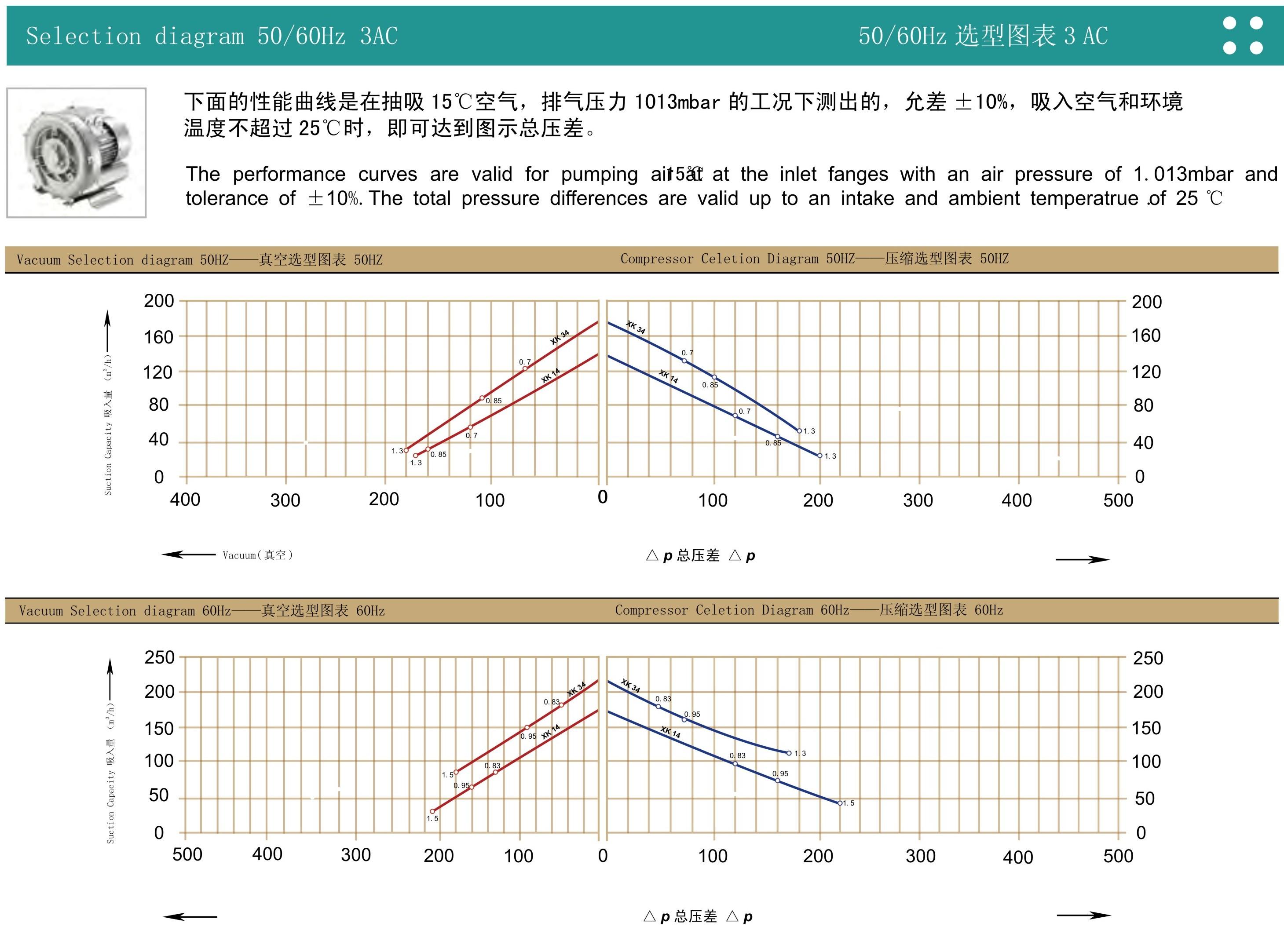 XK14/34曲线表