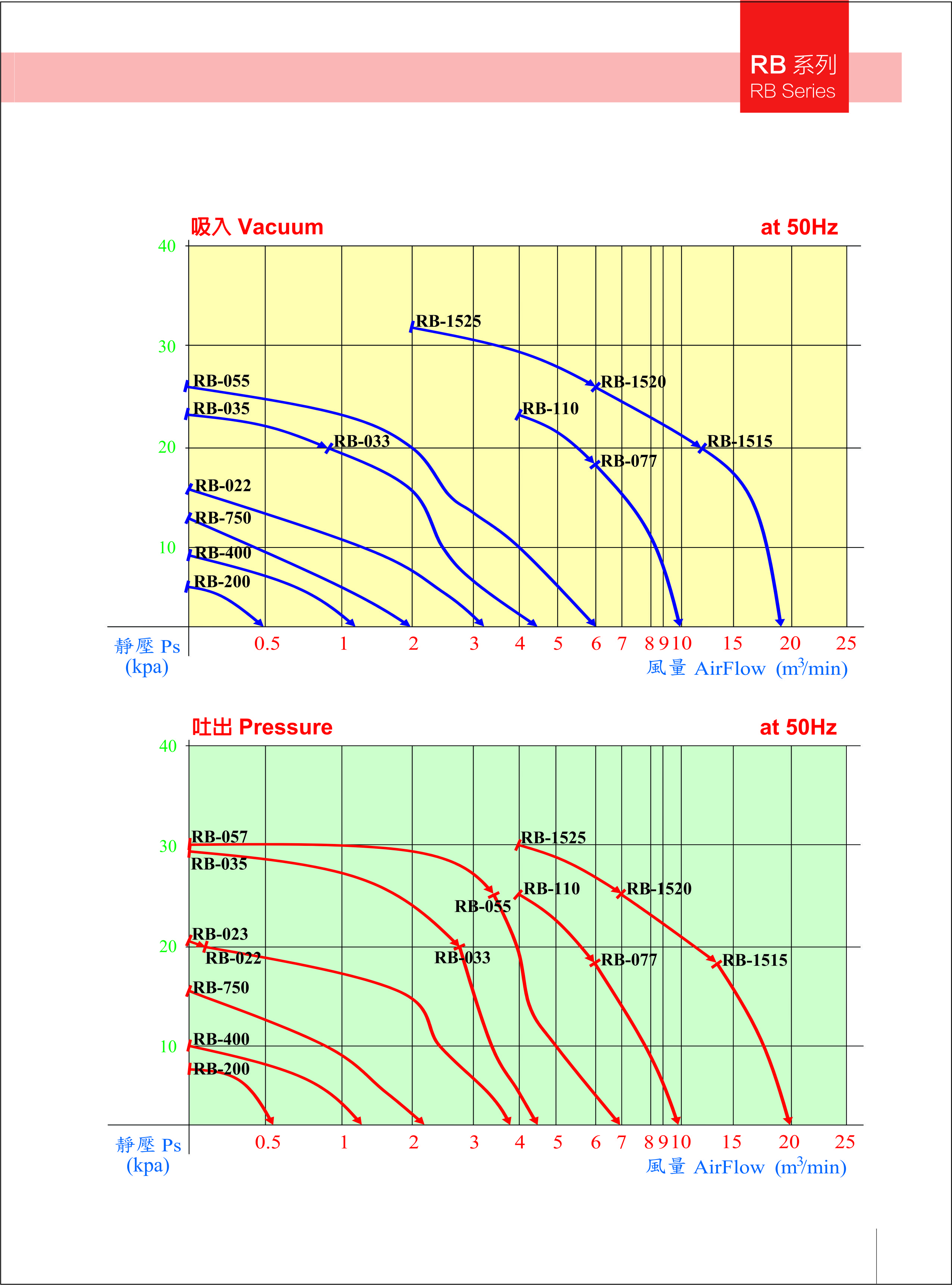 环形鼓风机2