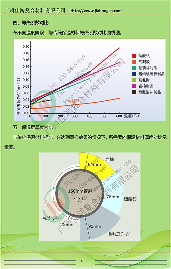 气凝胶毡(纳米气凝胶毡)3产品介绍4