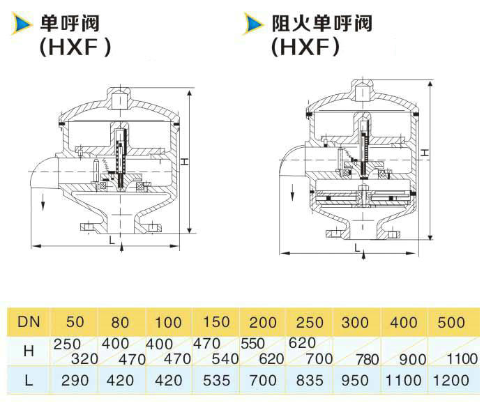 HXF-V单呼阀