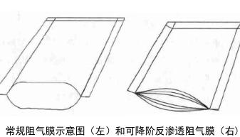 常规阻气膜示意图(左)和可降阶反渗透阻气膜(右)