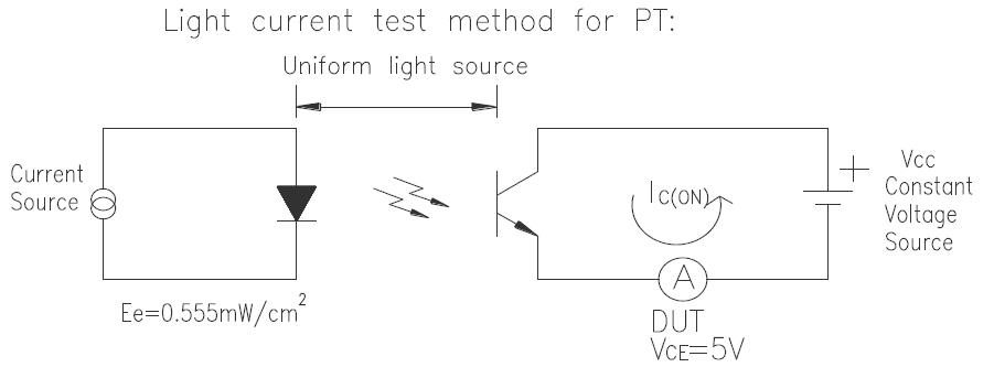 PT908-7C測試