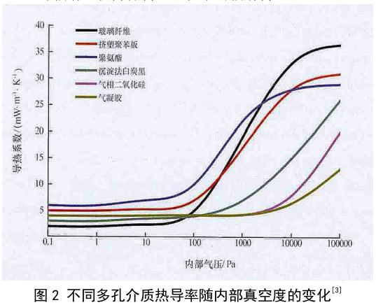不同多孔介质热导率随内部真空度的变化