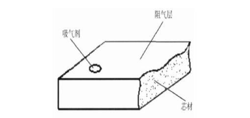 真空隔热板结构原理