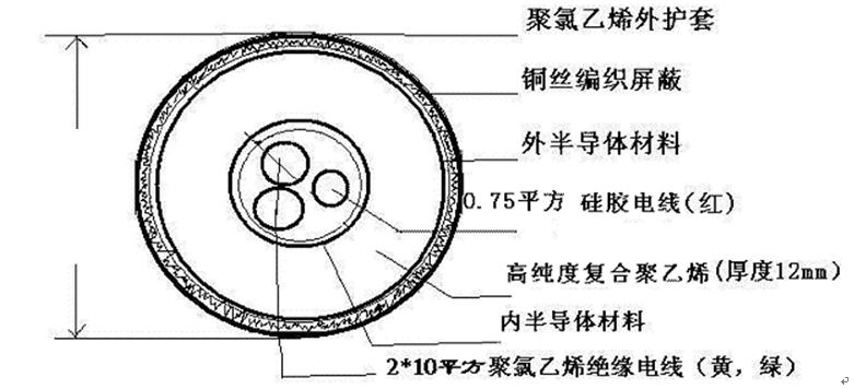 X光机电缆结构图
