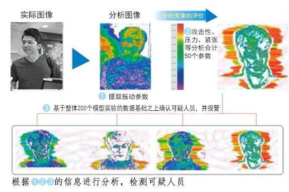 中國安視寶情緒識別