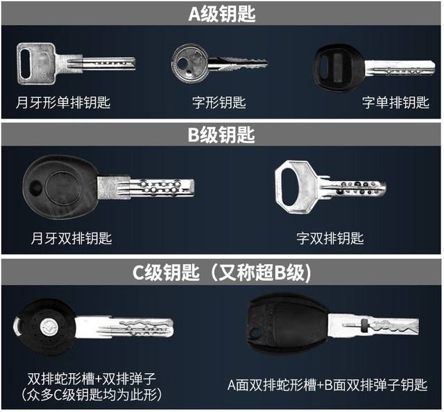南宁指纹锁 三种锁芯