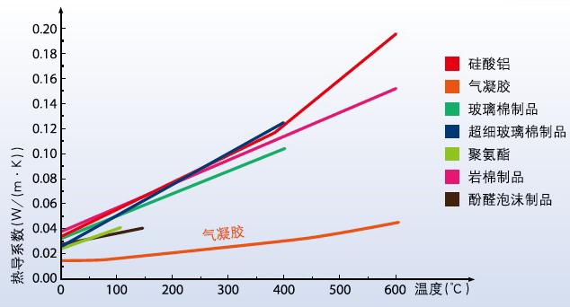 保温材料导热系数曲线图
