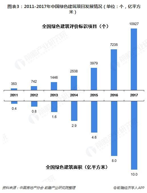2018到2021年绿色建筑环保情况趋势