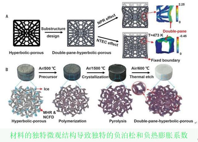 新型氣凝膠結構