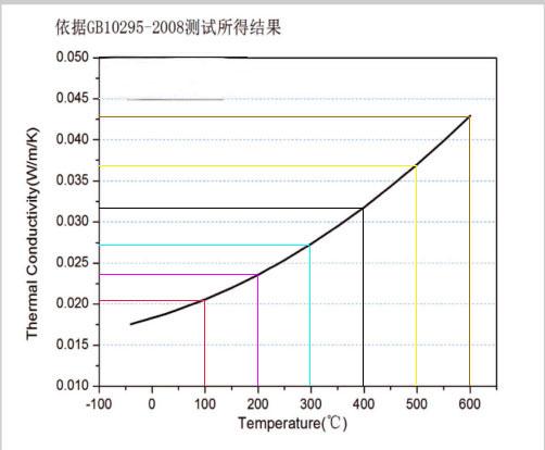 气凝胶导热系数阶梯表