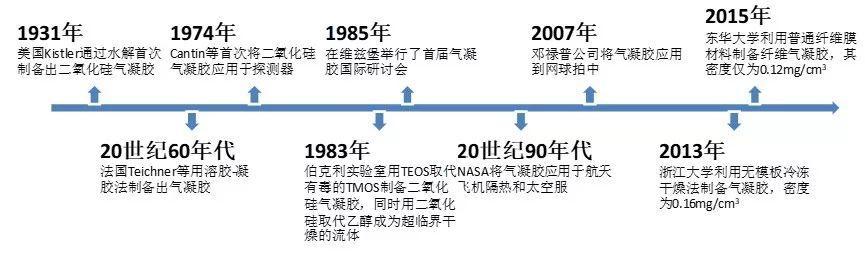 气凝胶保温材料发展史