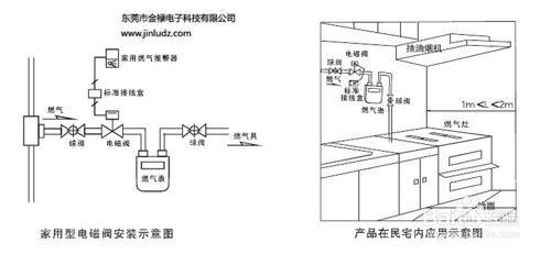 水用电磁阀安装图
