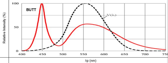 67-11BUTT特性曲線圖1