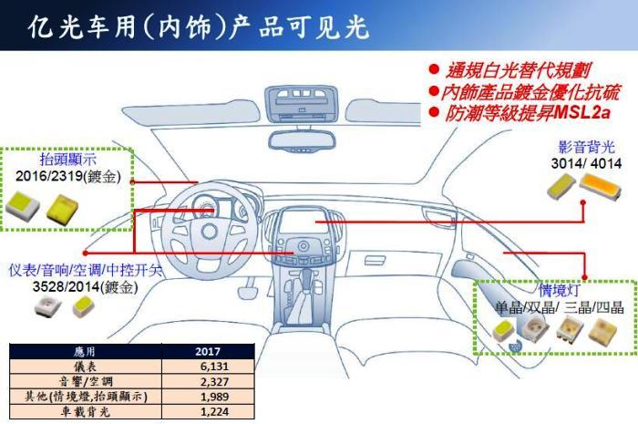 車規LED應用