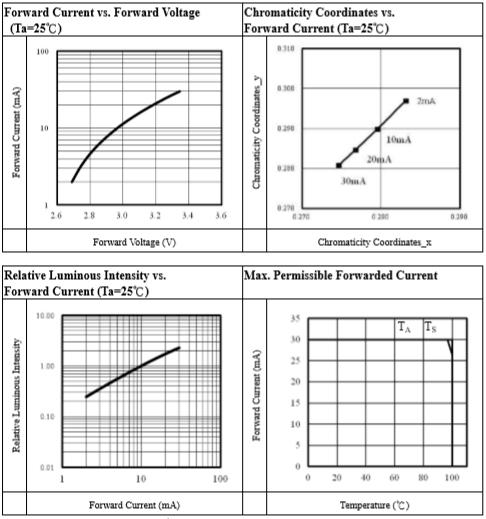 67-11BUTT特性曲線圖2