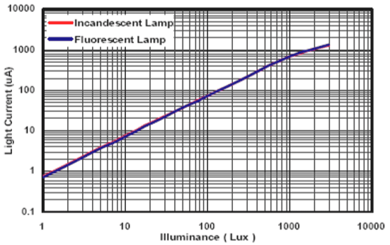 ALS-PDIC243-3C光電流線性