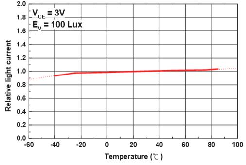 ALS-PDIC243-3C光電流溫度特性